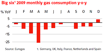 Big six1 2009 monthly gas consumption y-o-y - E.ON Performance and streamlining