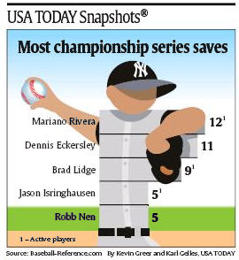 Most championship series saves ... - Quelle: USA Today, 18.10.2010, Seite 1B.