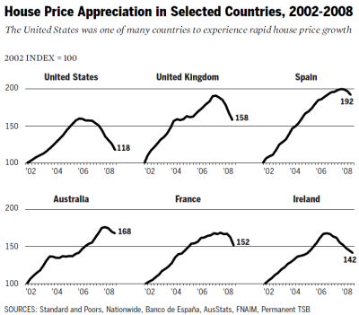 The United States was one of many countries to experience rapid house price growth: House Price Appreciation in Selected Countries. - Quelle: Dissenting Statement of Commissioner Keith Hennessey, Commissioner Douglas Holtz-Eakin, and Vice Chairman Bill Thomas. In: The Financial Crisis Inquiry Commission (Hrsg.), The Financial Crisis Inquiry Report - Final Report of the National Commission on the Causes of the Financial and Economic Crisis in the United States, Januar 2011, Seite 411-440, hier Seite 415.