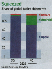 Squeezed: Share of global tablet shipments. - Quelle: Wall Street Journal, 18.02.2011, Seite 32.