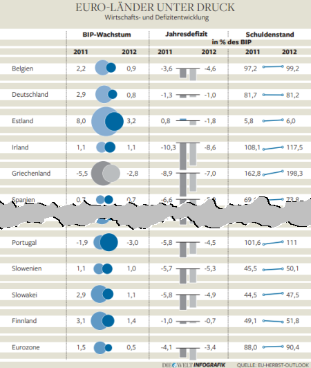 Euro countries under pressure: Development of economy and deficit (GDP growth, annual deficit, debt level). Source: Die Welt, 2011-12-07, page 5.