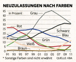 New registrations by color in percent (* Colors other than those shown not listed). Source: Die Welt, 2011-11-27, page 99.