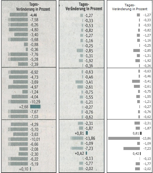 Bars to visualize change vs. previous day for share prices. Source: Süddeutsche Zeitung from 2008-10-23 (left) and 2011-12-07 (center), redesign by Bella.
