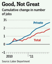 Good, Not Great: Cumulative change in number of jobs. Quelle: Wall Street Journal, 06.01.2012.