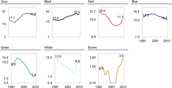 New car registrations by color, Small Multiples, scaled logarithmically and comparatively