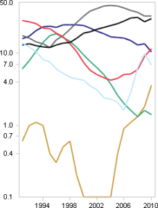 New car registrations by color, spaghetti diagram, scaled logarithmically