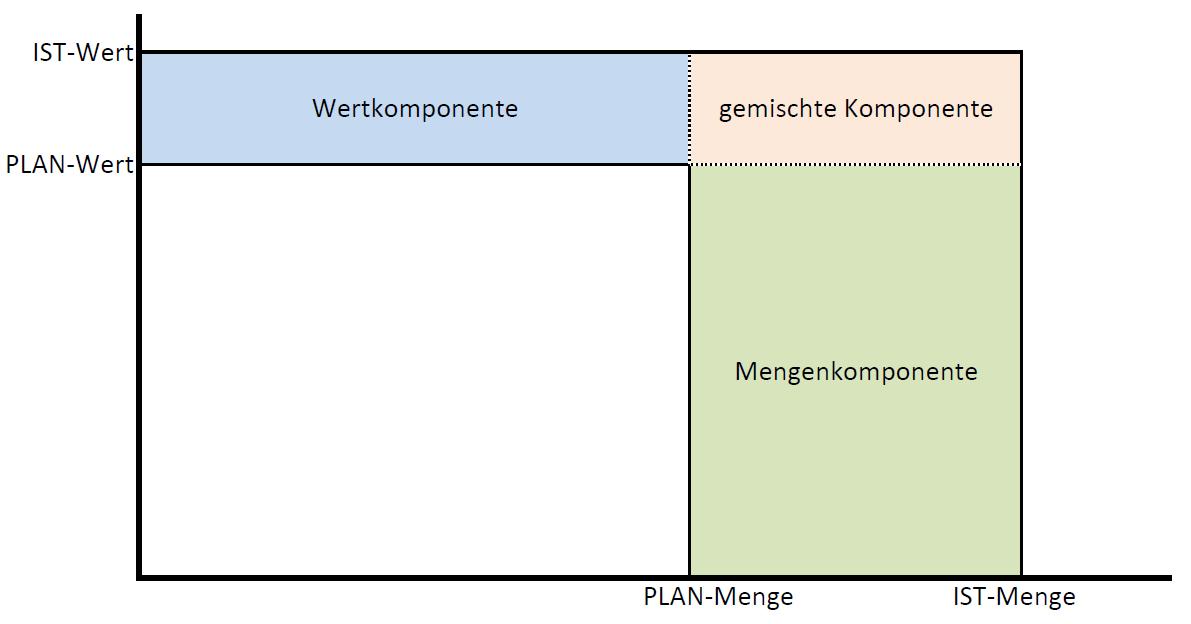 Abweichungskomponenten