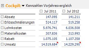2012-08-10_crew_Kennzahlen Vorjahresvergleich