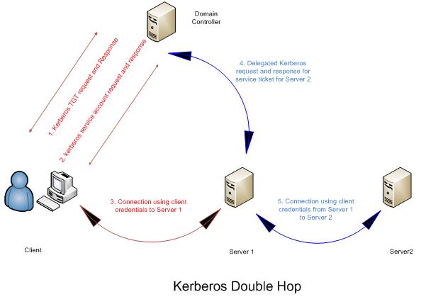 Kerberos Double Hop