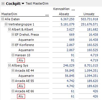 Ergebnis der Auswertung in DeltaMaster