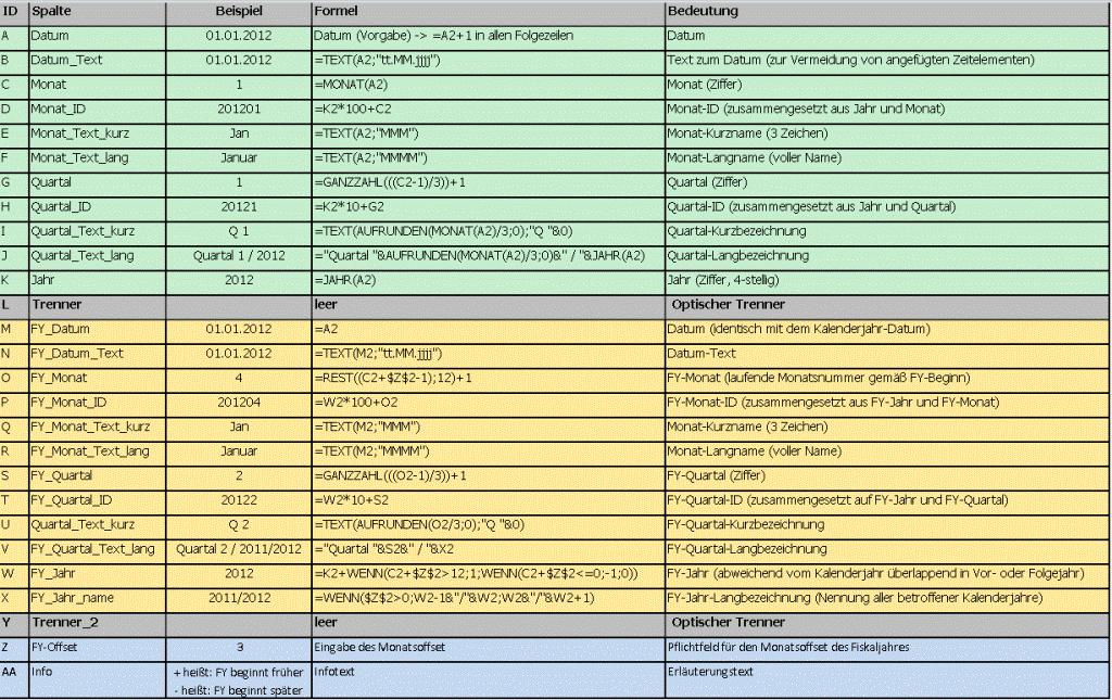 Excel-Tabelle mit Referenztabelle