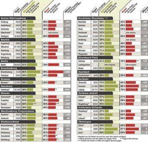 52 deutsche Städte im Kita-Check. Quelle: Focus 23/2013, Seite 33.