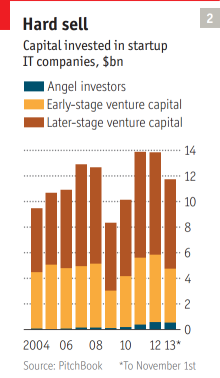 Hard sell: Capital invested in startup IT companies. Quelle: The Economist, Special Report