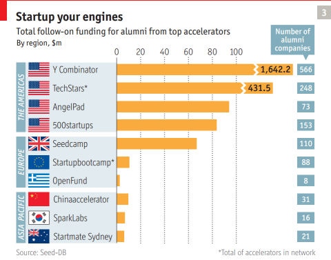 "Startup your engines: Total follow-on funding for alumni from top accelerators. Source: The Economist, Special Report ""Tech Startups"", 2014-01-18, page 5."