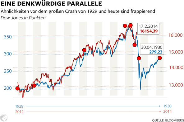 A memorable parallel: Similarities before the great crash in 1929 and today are striking. Dow Jones in Points. Source: welt.de, 2014-02-18.