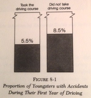 Proportions of Youngsters with Accidents During Their First Year of Driving. Source: Hans Zeisel, Say it with figures, New York, 1985, page 128.