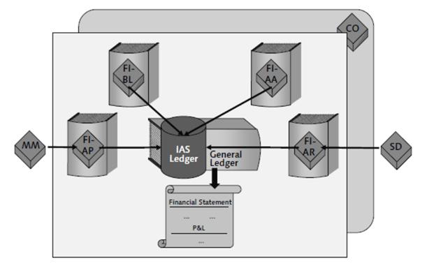 2014-04-11_crew_Integration des SAP ERP-Systems
