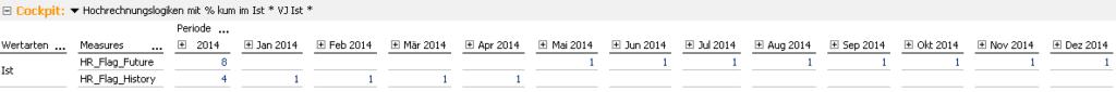 2014-05-09_Hochrechnung2_Markierung der Monate