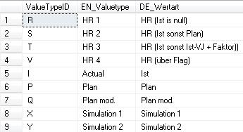 2014-05-09_Hochrechnung2_neue Wertarten