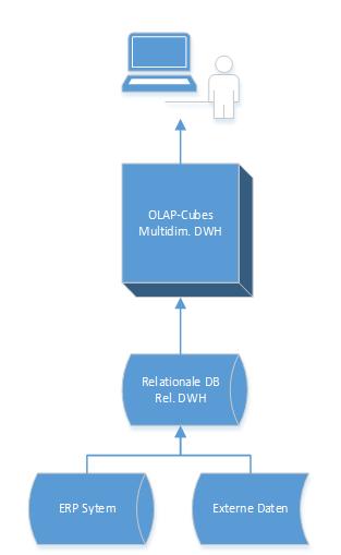 2014-06-13_crew_Prozess Datenverarbeitung Business Intelligence