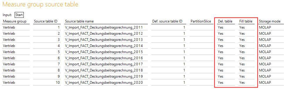 Konfiguration Measure group source table
