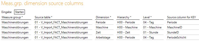 Dimension der Measuregroup Maschinenstörungen
