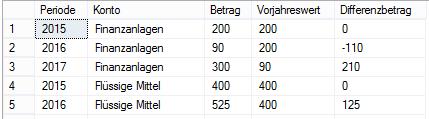 Ergebnis des 6. SQL-Statements