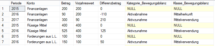 Ergebnis des 7. SQL-Statements
