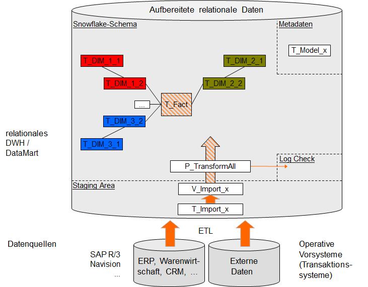 Abbildung 1 Relationale Data Warehouse Architektur
