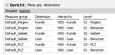 Abbildung 4 Measuregroups