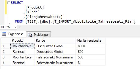 Planabsatzzahlen von Absolutbike von 2018