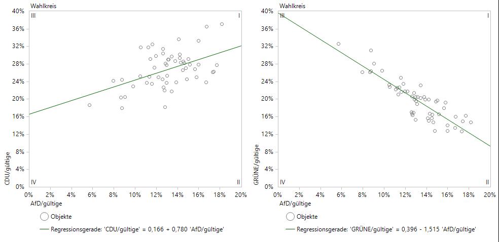 Positive Korrelation zwischen AfD und CDU, negative zwischen AfD und Grünen