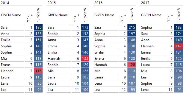 Betonung des Verlaufs der Platzierungen von Hannah, der Aufsteigerin des Jahres 2017
