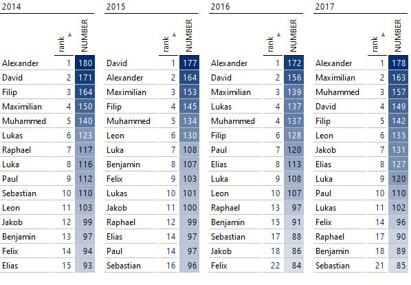 Häufigkeiten der Namen mit Rang