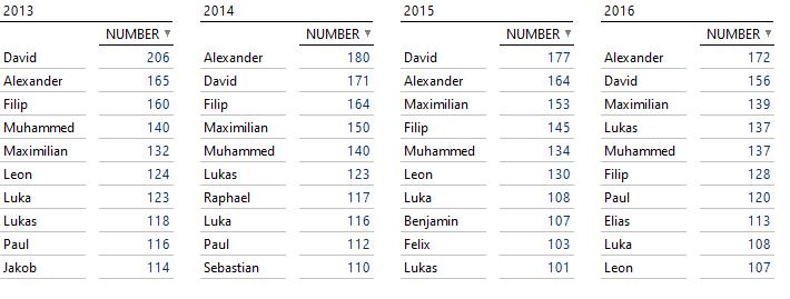 Top 10 Jungennamen von 2013 bis 2016