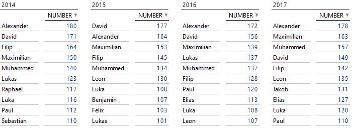 Top 10 Jungennamen von 2014 bis 2017
