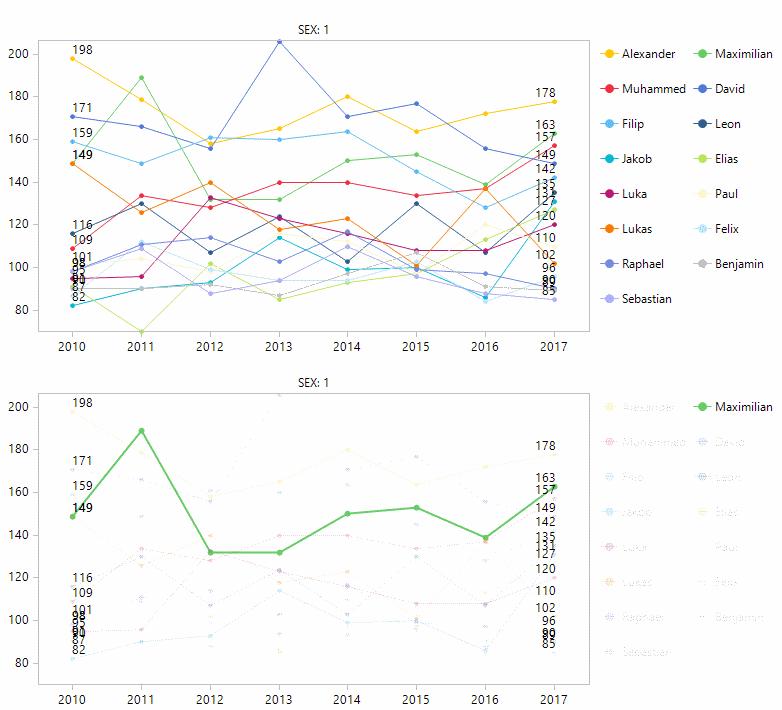 Darstellung mit Zeitreihen: alle (oben), interaktiv (unten)