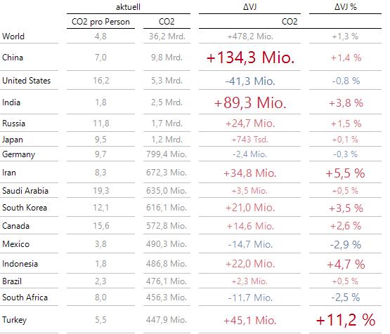 Veränderungen von 2016 auf 2017