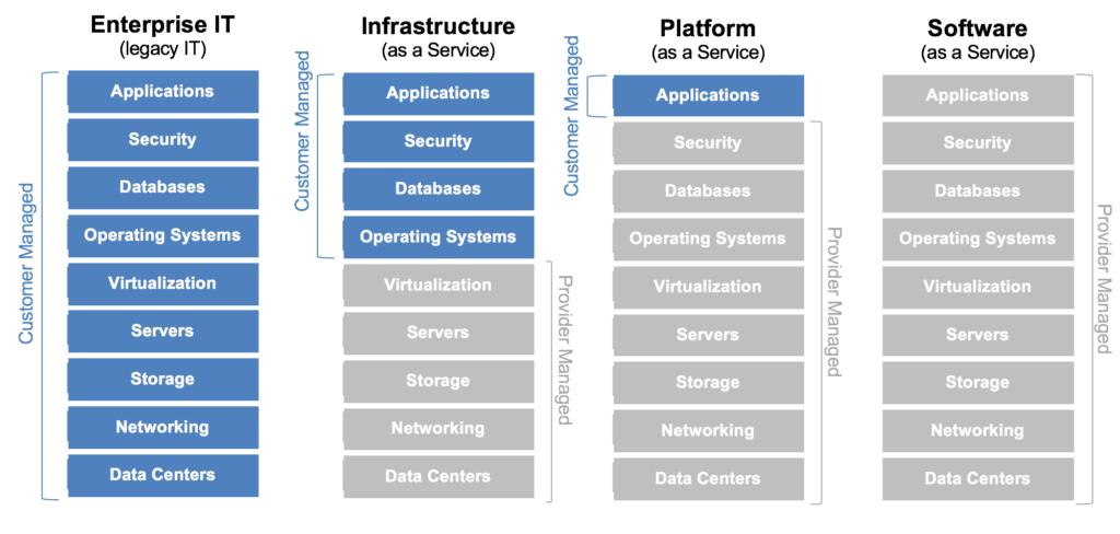 Infrastructure Platform Software