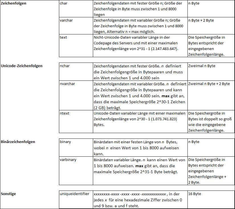 2020-01-02_crew_Auflistung der wichtigsten Datentypen_Teil 2