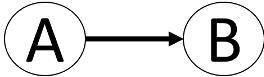 gerichteter Graph der Objekte A und B