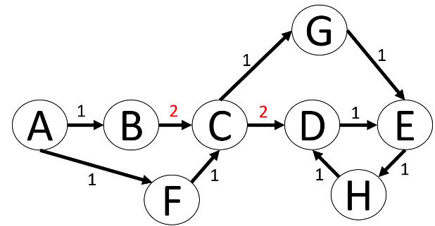 Abbildung 10 Wege auf dem Graphen von A bis H mit doppelter Kantengewichtung zwischen BC und CD