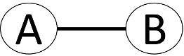 ungerichteter Graph der Objekte A und B