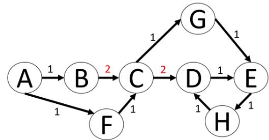 Abbildung 7 Wege auf dem Graphen von A bis H