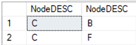 Abbildung 8 Ergebnis des Codes mit WHERE Klausel mit Startknoten C