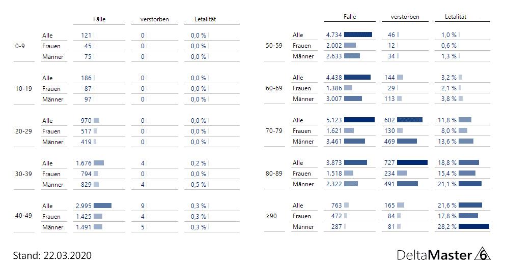 Datenkrise - Fälle und Letalität nach Altersgruppen und Geschlecht