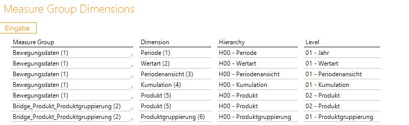 2020-03-27_crew_Zuordnung der Measuregroup