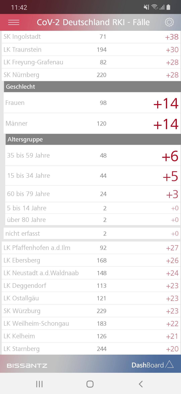 Seit gestern in Nürnberg 6 neue männliche Fälle in meiner Altersgruppe