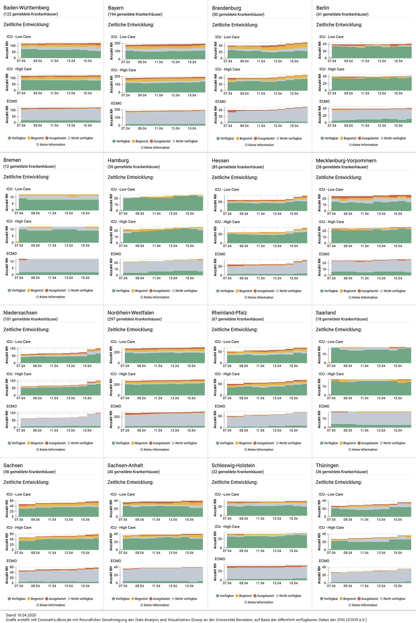 [15:47] Ralph Horstmann Analyse von Intensivbettenkapazitäten für Covid-19-Patienten vom 16.4.2020