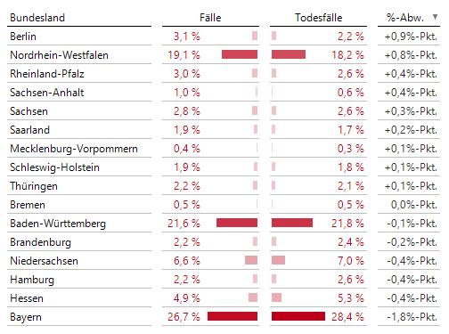 Bayern bleibt Letzter